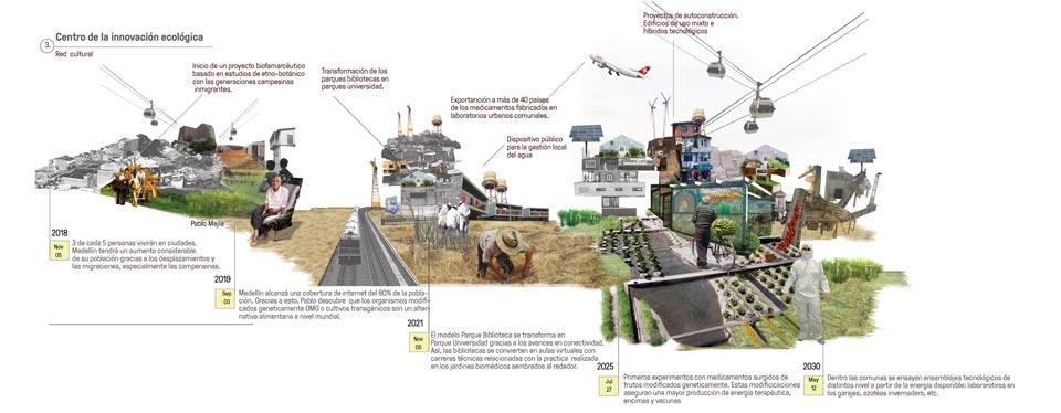 Escenarios Medellín 2030